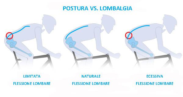 Pilates e ciclismo - Training Lab Firenze